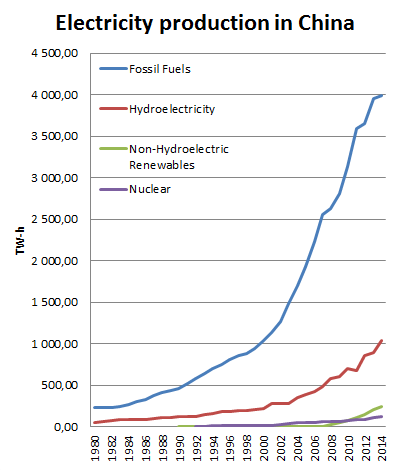 Electricity_Production_in_China
